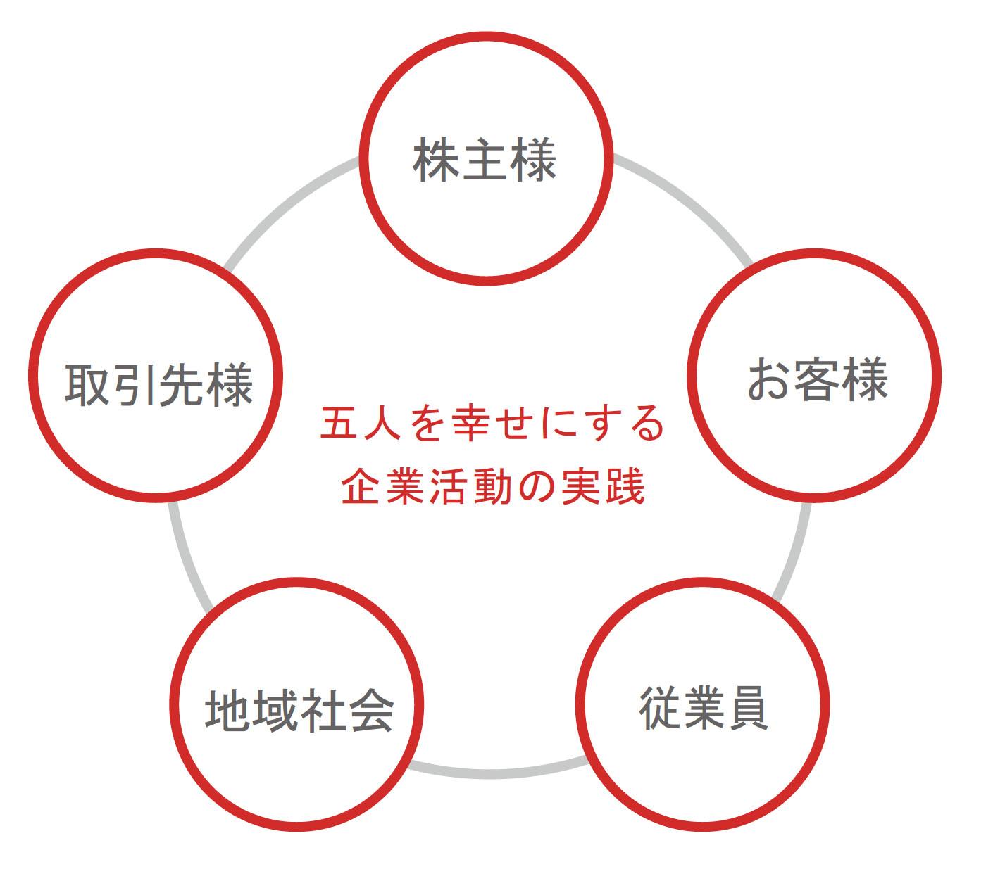 CSRの基本的な考え方 | CSR(企業の社会的責任の取組み) | 株式会社トーホー