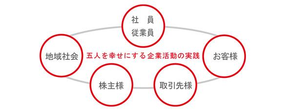 CSR(企業の社会的責任の取組み) | 株式会社トーホー
